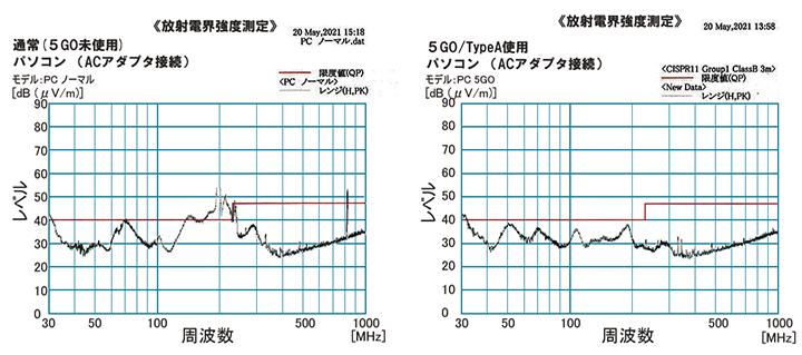 電磁波対策 5GO