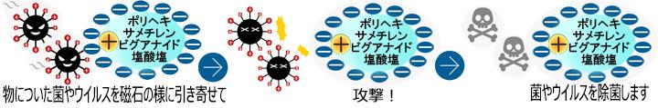 バイオクリーン ポリヘキサメチレンビグアナイド塩酸塩