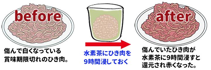 還元くん 賞味期限切れのひき肉と還元茶に浸したひき肉